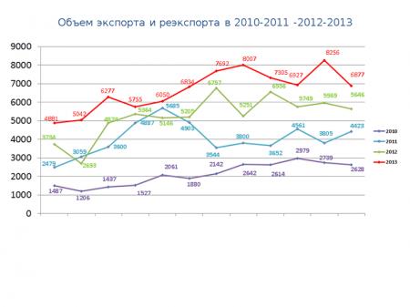 статистические данные 2013 года
