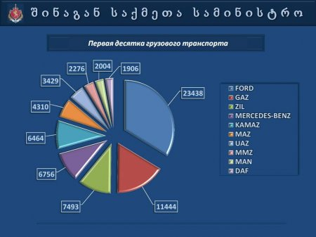 "Презентация   МВД  Грузии  ""Автопарк 2013"""