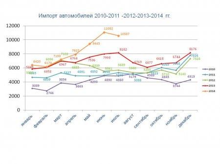 Статистические данные (июнь - июль 2014)