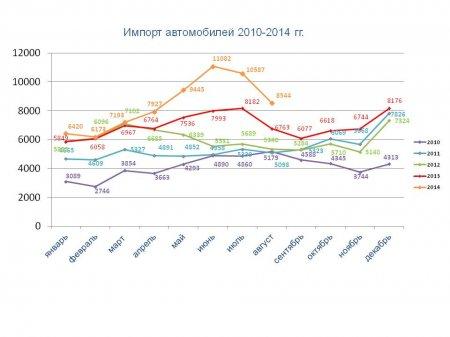 Статистические данные (август 2014)