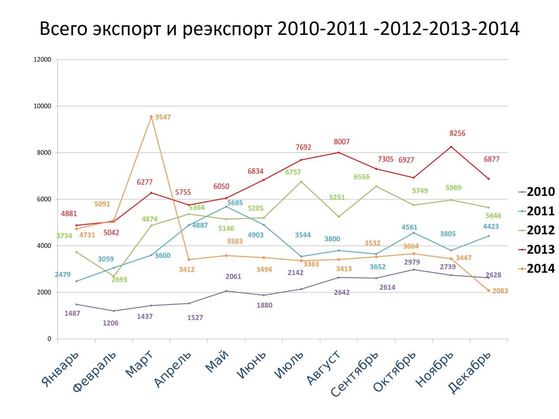 Статистические данные за 2010-2014гг