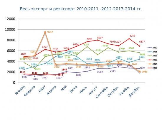Статистические данные за 2010-2015гг (январь-июль)
