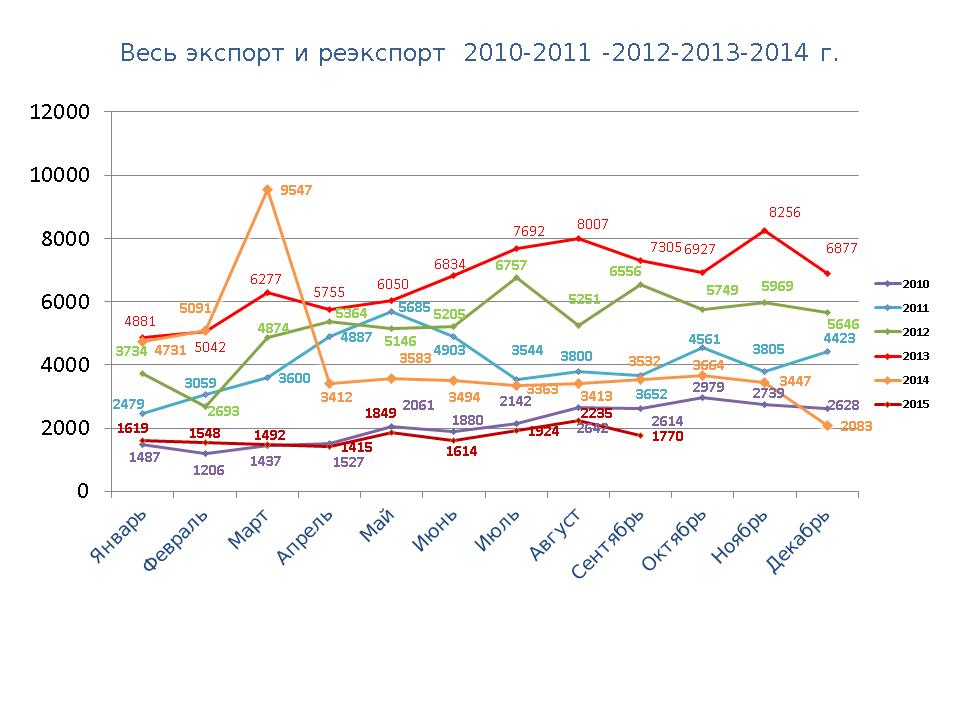 Статистические данные за 2010-2015гг (январь-сентябрь)