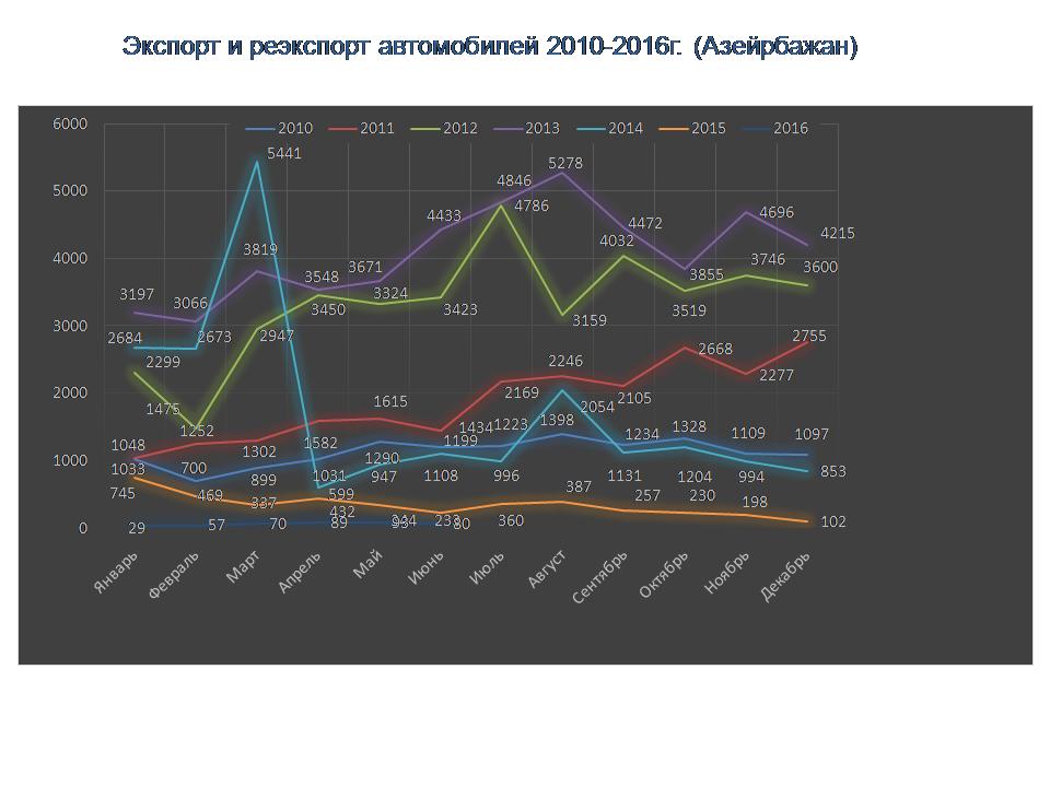 Статистические данные за 2010-2016г.