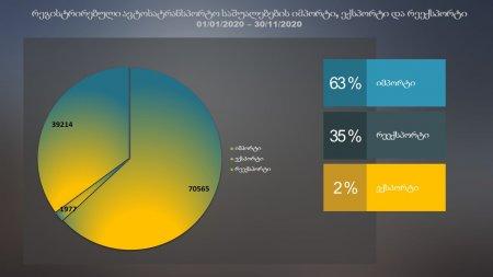 სტატისტიკური მონაცემები